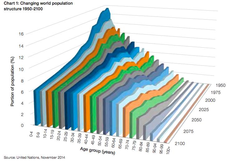 中国人口与世界人口_中国人口分布_日本人口年龄分布_世界人口网