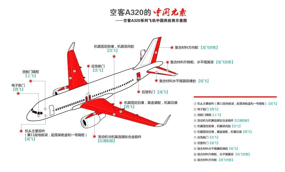 探秘空客天津总装厂:a320飞机是怎样