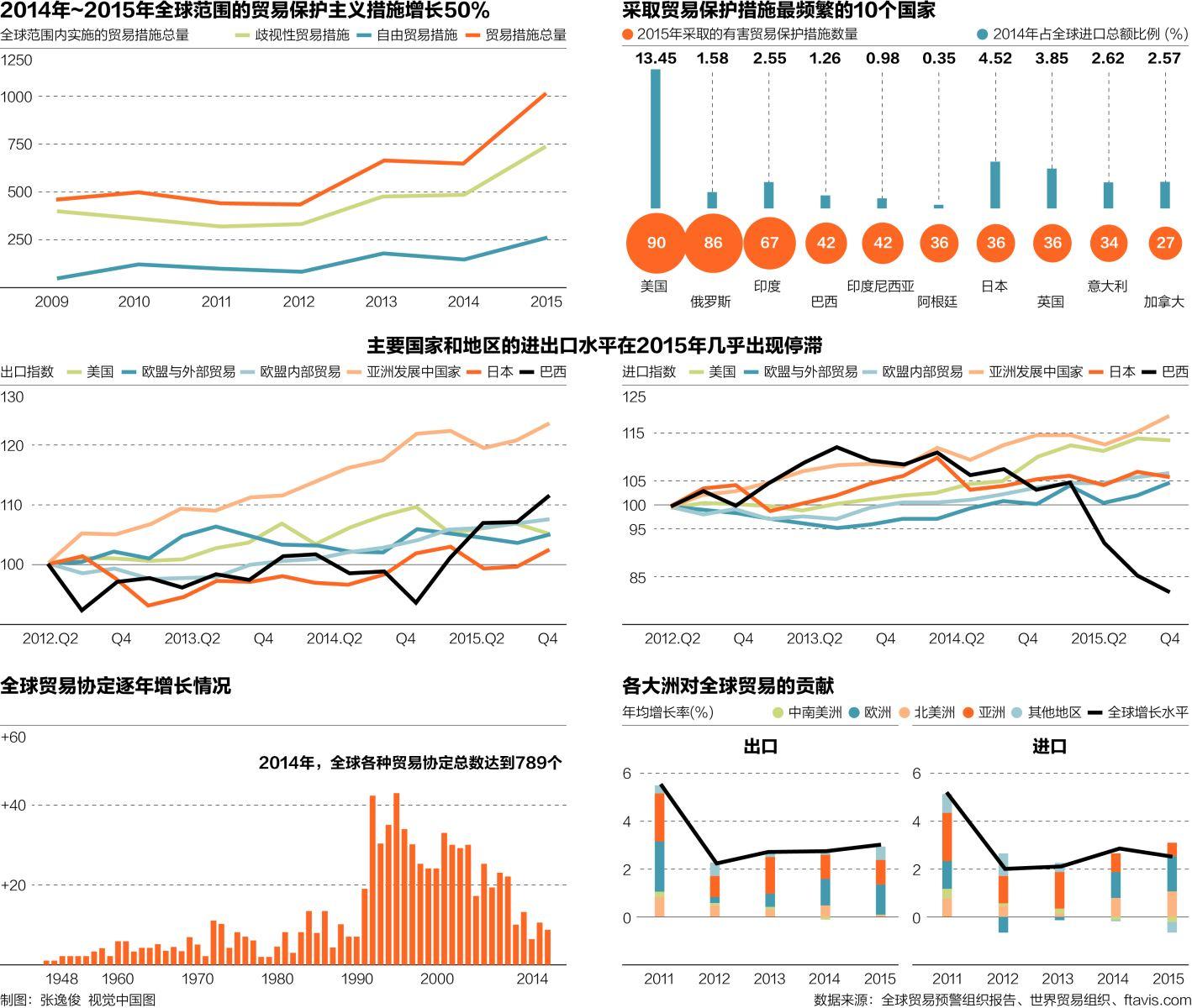 全球出口总量在达到峰值之后,从2015年1月以来连续18个月出现增长停滞。全球经济增长乏力的因素之外,贸易保护主义的零和博弈是贸易增长高位停滞的深层原因。 同时,贸易增长停滞的情况不只出现在发达国家,对一直被认为增长动力十足的新兴市场也同样适用。 长期监测世界各地贸易保护主义活动的全球贸易预警(Global Trade Alert)组织,近日发布一份报告给出上述结论。