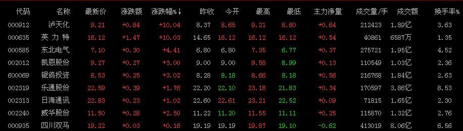 股权转让概念股再度发力:谁是下一个四川双马?