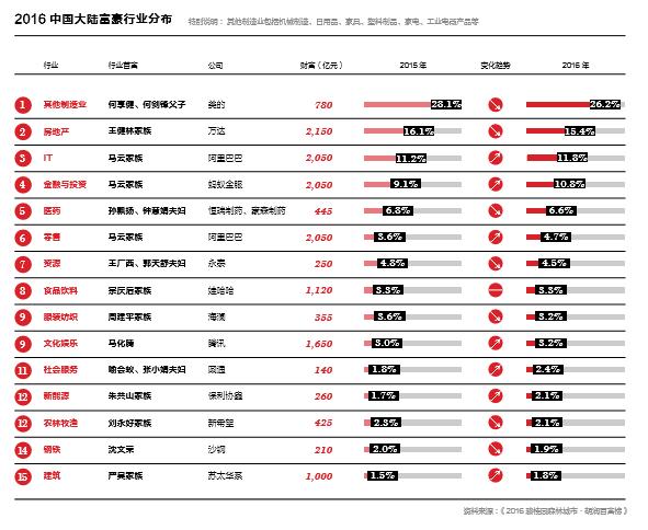 """胡润特别报告:中国亿万富豪人数最多的是北京 全球仅2.4%""""富得过三代"""""""