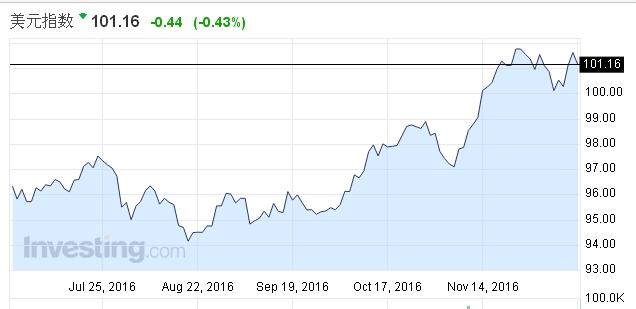 全球主要央行近期的动向也都利好强美元。欧洲央行8日宣布延长将于明年3月到期的每月800亿欧元的QE(量化宽松),明年4~12月每月购买600亿欧元资产。欧元因此暴跌。