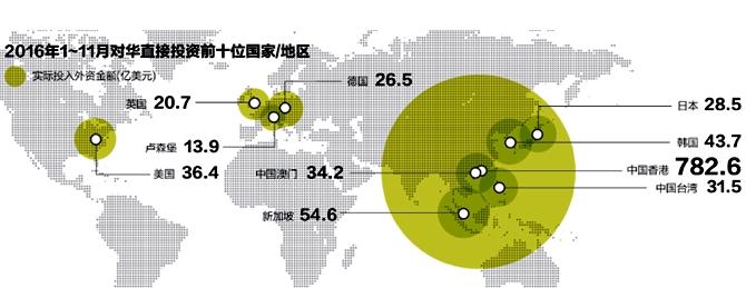 """特朗普上台前夕 中国祭出""""全球化""""引资大礼!"""