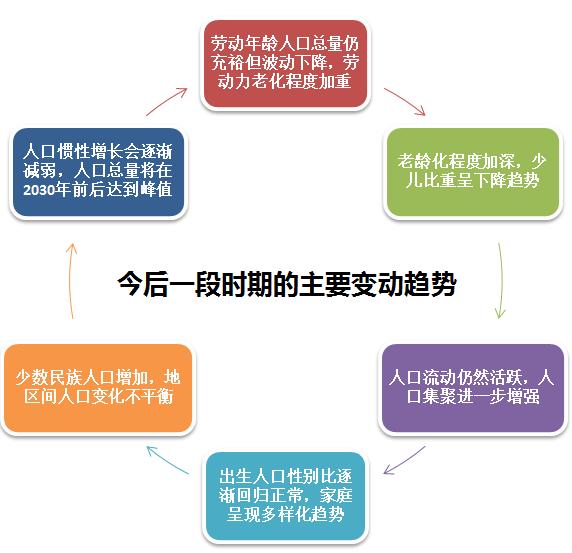 中国人口增长趋势图_中国人口趋势是什么