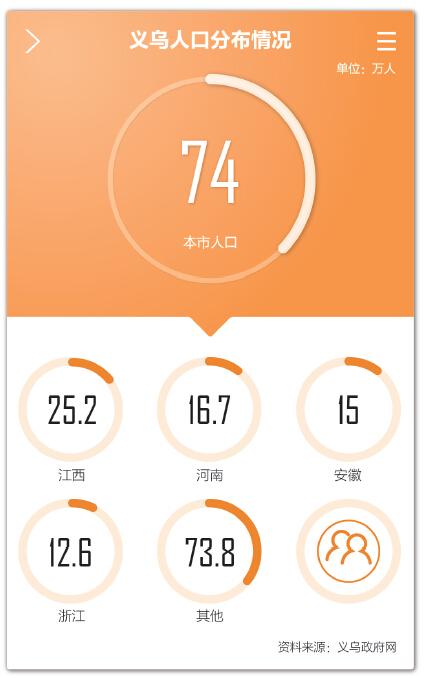 义乌小商品市场在跨境电商中成长-浙江义乌网-跨境电商