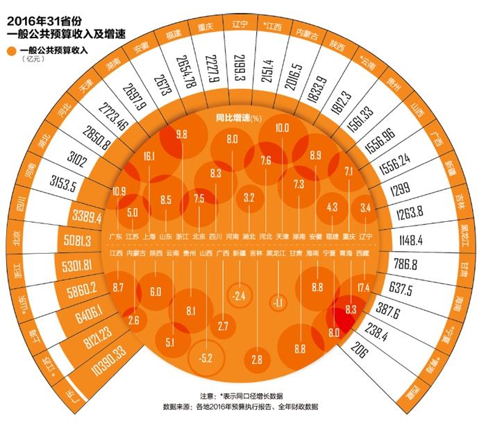 地方财力比拼:广东破万亿居首,相当于11省份总和
