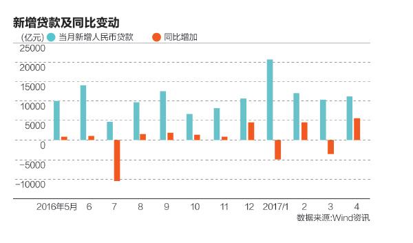 4月新增贷款超预期 央行再提稳健中性货币政策