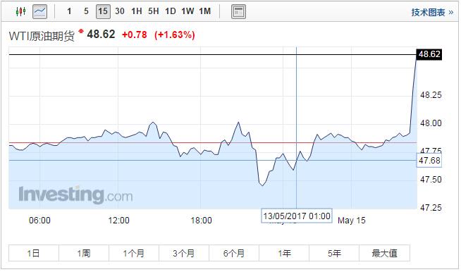 俄罗斯、沙特支持延长欧佩克协议 布油美油均刷新5月2日以来高点