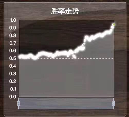 Alpha Go 的獲勝率從一開始就沒低於0.5,一路上揚