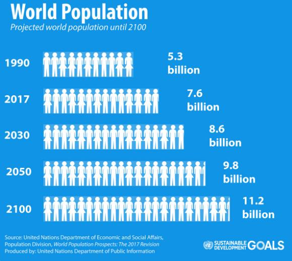 世界人口日_世界人口人数