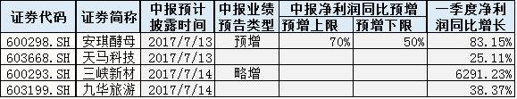 下周拟披露中报业绩的上市公司(来源:Wind)