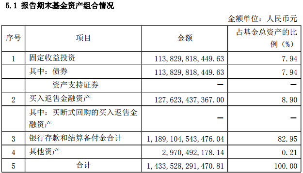 余额宝资产净值超1.43万亿 第二季度利润128亿