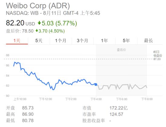 微博今日盘前股价跌幅