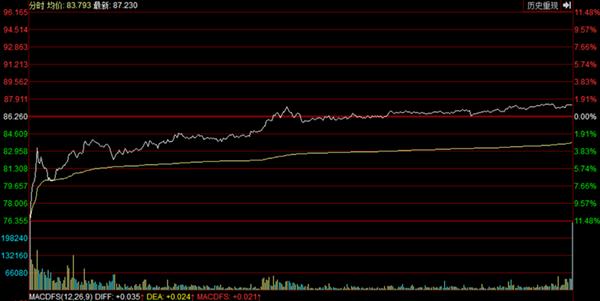 微博8月9日股价走势