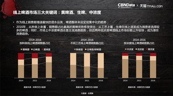CBNData联合天猫发布《2017天猫酒水消费大数据报告