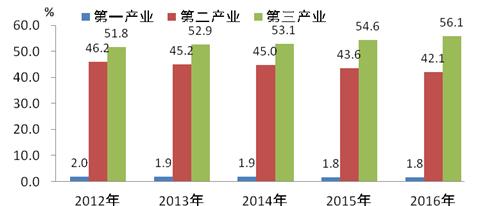 2012-2016年珠三角三次产业结构
