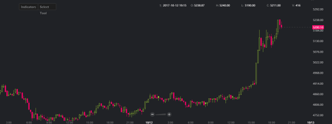 比特币涨势