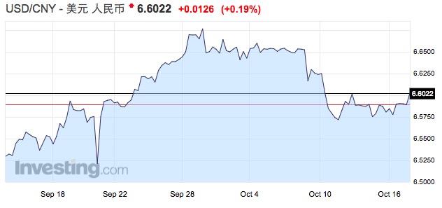人民币重拾升势