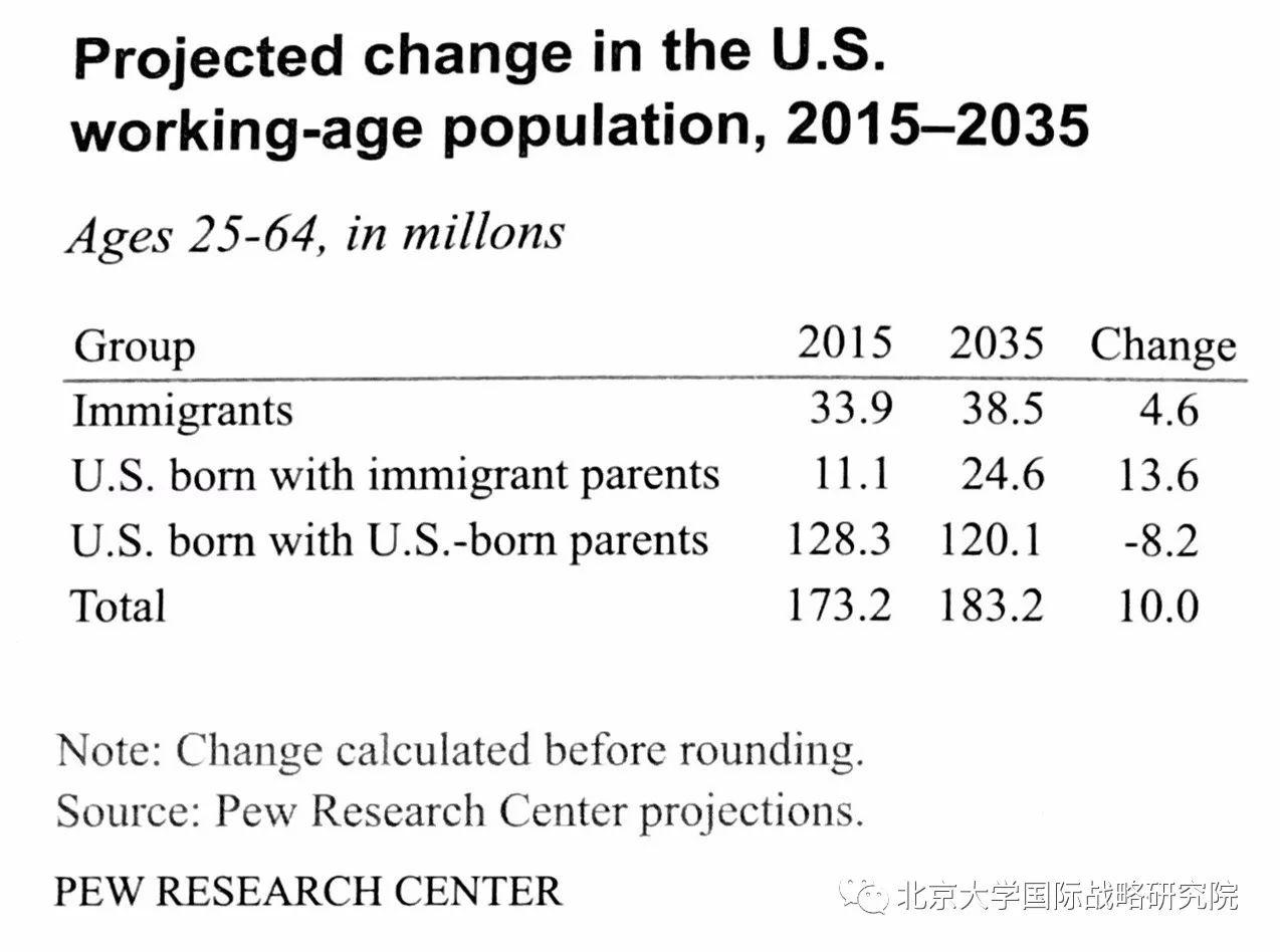 人口老龄化_美国 劳动人口