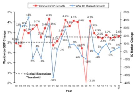 全球半导体市场起伏与全球GDP总量增长的关系