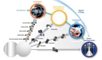 汽车半导体、消费电子、物联网对芯片的需求越来越大