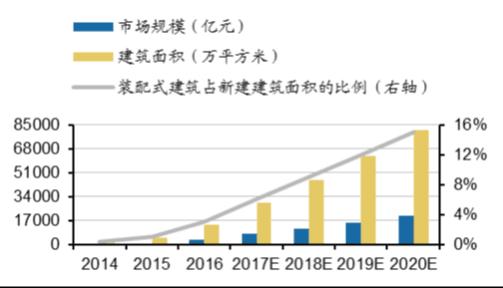中国装配式建筑市场规模未来空间预测