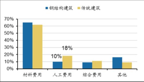 装配式建筑人力成本占比低于传统建筑
