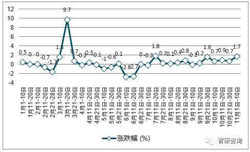 2017年中国普通硅酸盐水泥(P.O42.5散装)价格涨跌幅度走势图