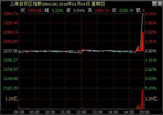 上海自贸区板块尾盘飙升