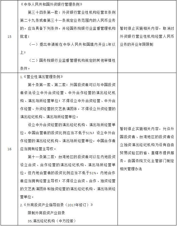 国务院调整自由贸易试验区暂时有关行政法规
