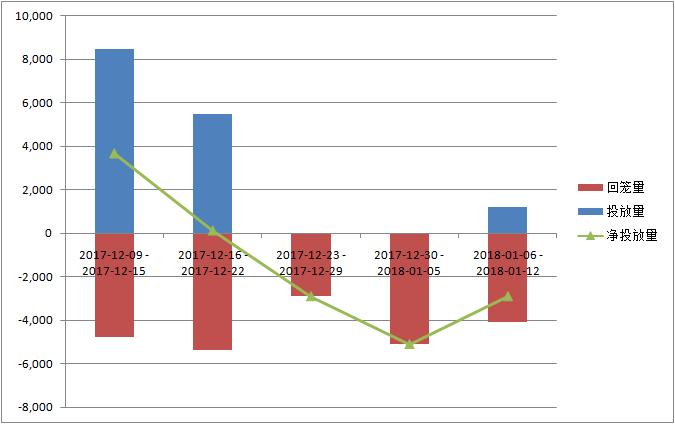 时隔12日央行重启逆回购,CPI上涨不构成货币政策压力