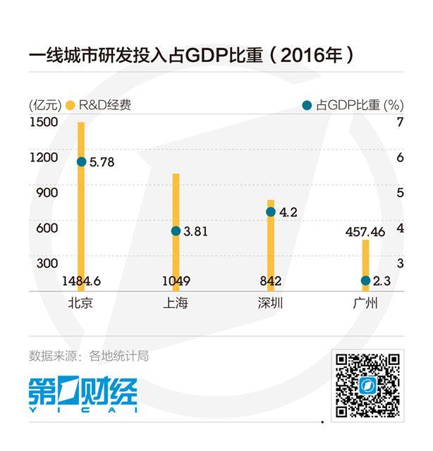 GDP万亿俱乐部城市增至14个,江苏最多广东第二