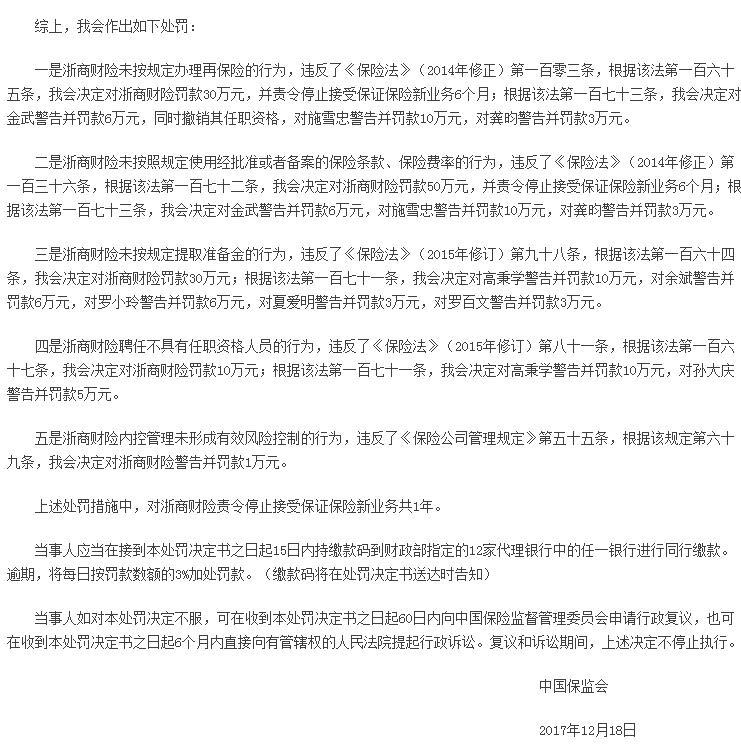 浙商财险多项违规被罚121万 停止保证保险新业务1年