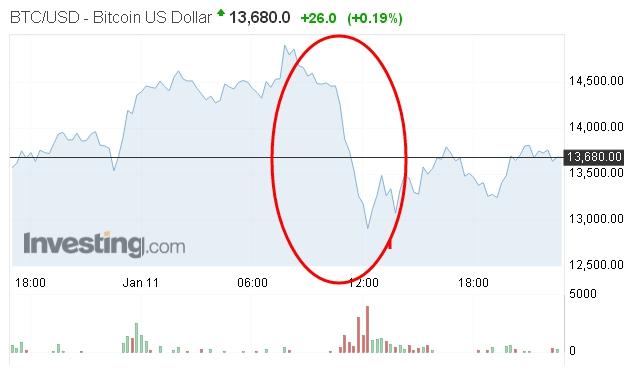 韩国整治风暴令比特币暴跌,全球央行态度趋同