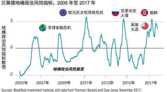 资管巨头贝莱德加速布局中国,看涨2018亚洲股市