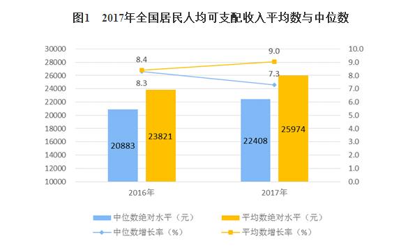 统计局:2017年居民人均可支配收入25974元
