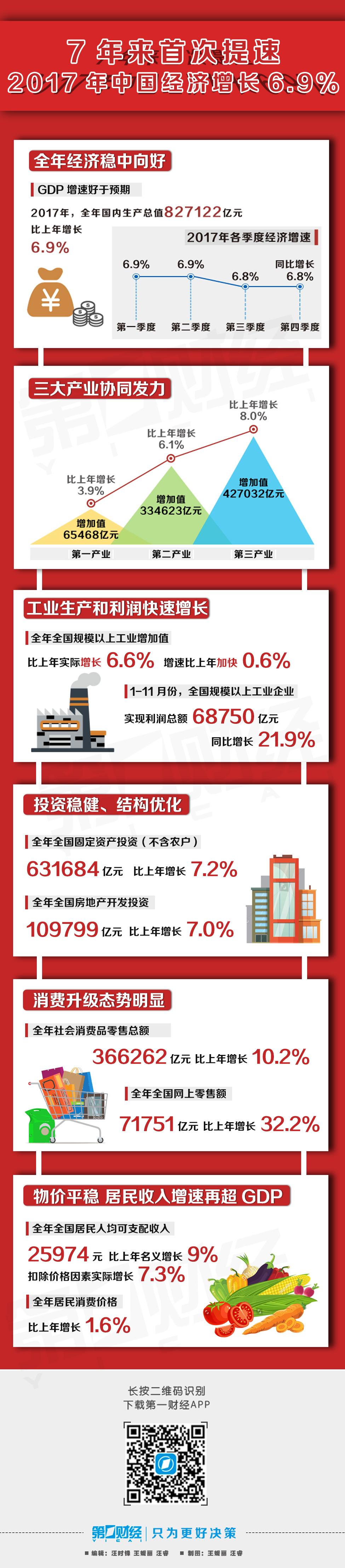 七年来首次提速,2017年中国GDP增速达6.9%