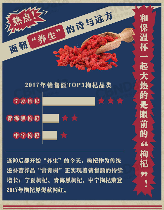CBNData联合天猫发布《2018中国餐桌消费潮流趋势报告》