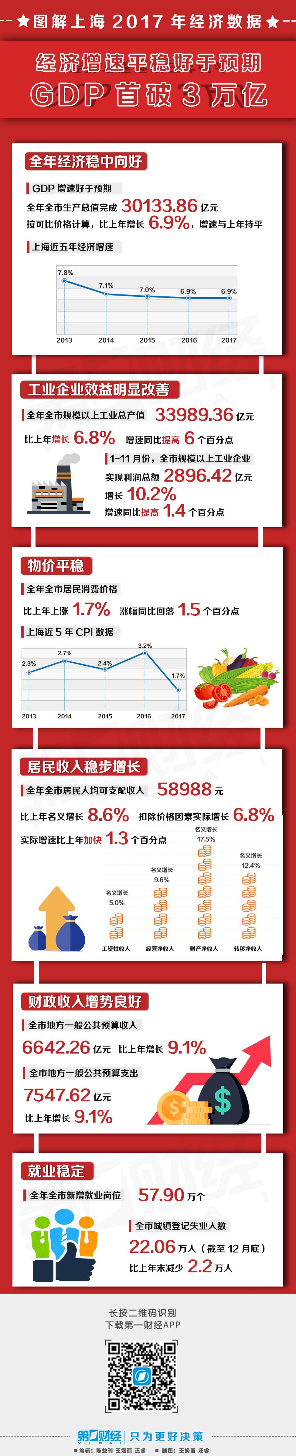 图解2017年上海经济数据:GDP首破3万亿