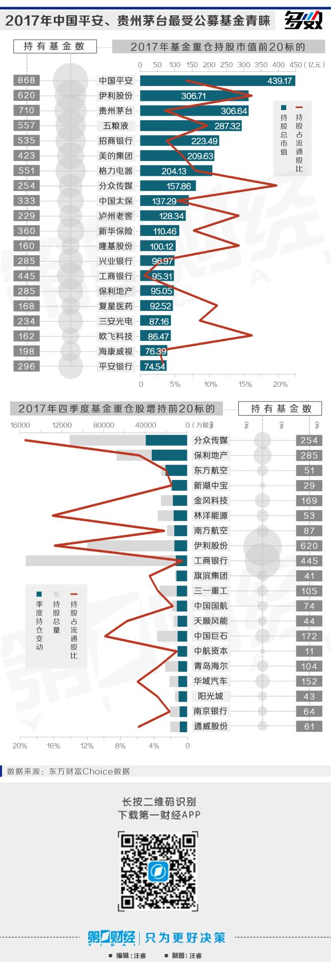 公募基金2017年大赚5600亿,中国平安最受青睐