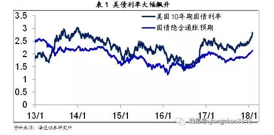 海通证券姜超:全球宽松货币已正式终结