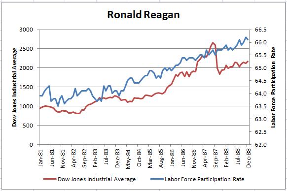 里根时代的股市和劳动参与度