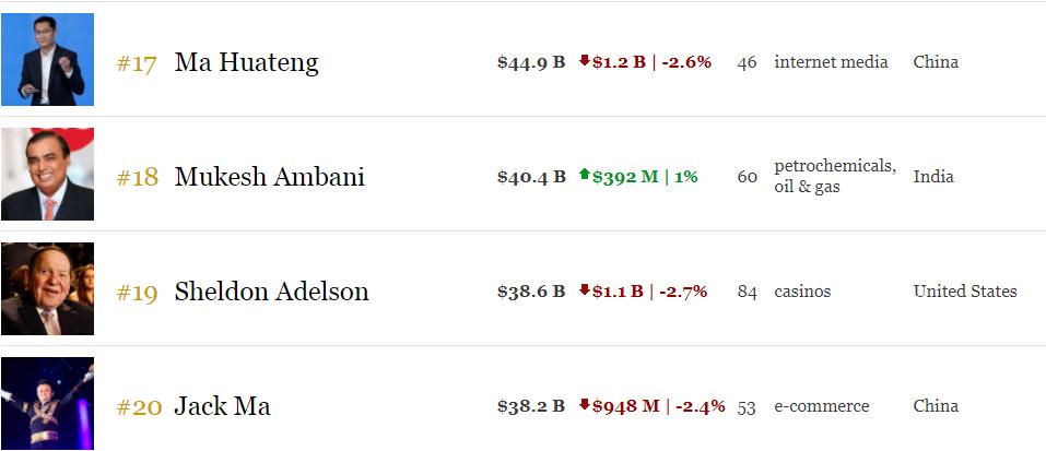 澳门新金沙国际娱乐:昨夜,全球前500富豪痛失1000亿美元