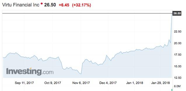 """""""周五,美国最大的高频交易机构Virtu Financial Inc (VIRT)大涨超30%,这就代表市场预期该机构在波动性的市场里出手并盈利,但它肯定是又买又卖,提供流动性,而不是单向操作,因此高频算法交易在某种程度上帮了市场,在下跌时提供了缓冲垫。""""袁玉玮也对记者表示。"""