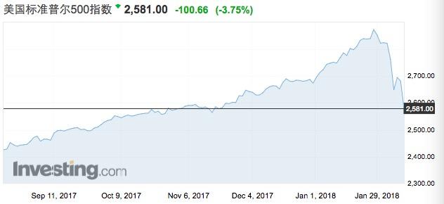 此外,随着通胀预期上升,除了美联储加息,市场也开始对缩表的实质性影响愈发担忧。未来,美联储加息、市场反而上涨的模式可能会逆转。