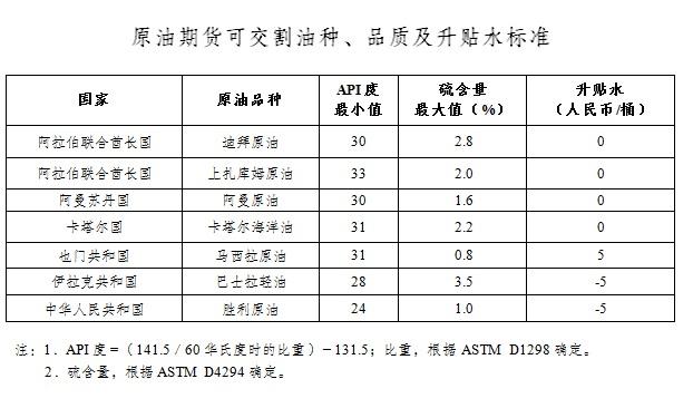 北京赛车app官网下载:历时5年原油期货落地,首个国际化期货品种蕴含哪些机会?