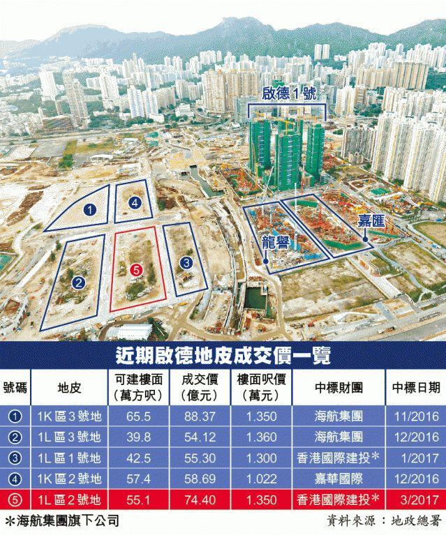 """pk10开奖结果:海航降杠杆:159亿港元卖地,内部""""健身瘦身"""""""