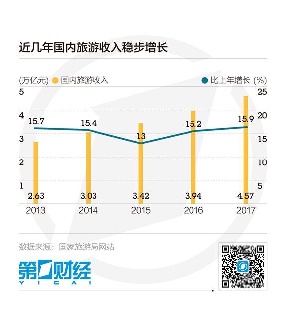 江苏快3号码和值推荐:春节假期近4亿人次出游,消费升级这些旅游产品受热捧