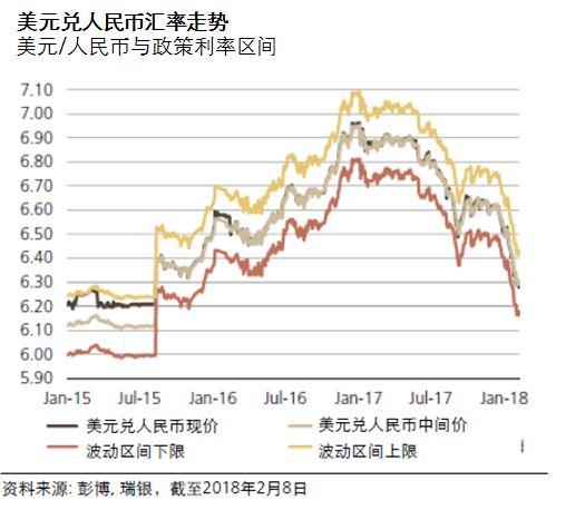 瑞银:美元对人民币在12个月内将降至6.3