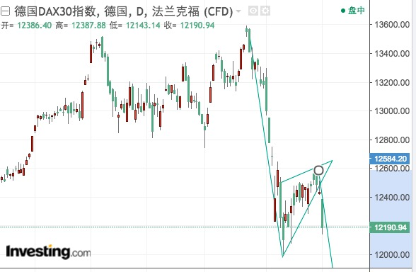 欧美股指呈下降旗形,卖空信号下交易员轻仓观望
